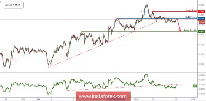 InstaForex Analytics: 澳元/日元突破其上行支撑,继续看跌