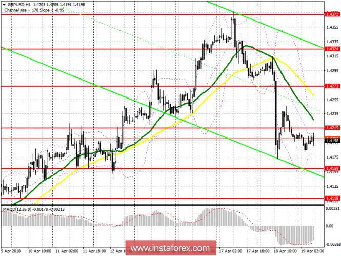InstaForex Analytics: Торговый план на европейскую сессию 19 апреля GBP/USD