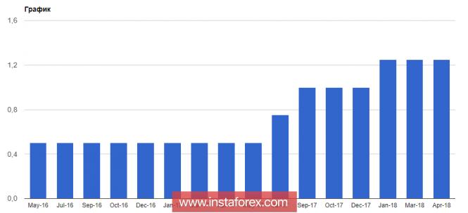 InstaForex Analytics: Банк Канады оставляет ставку на прежнем уровне, а нефть обновляет максимумы