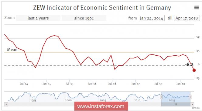 InstaForex Analytics: Спрос на евро растет на фоне слабости доллара