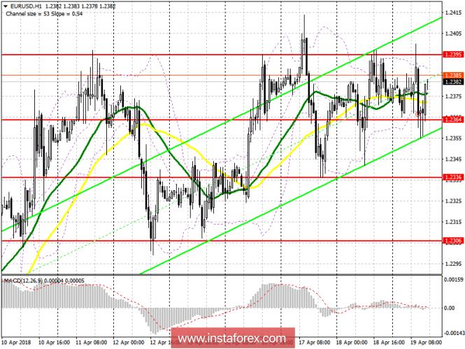 InstaForex Analytics: Торговый план на американскую сессию 19 апреля  EUR/USD