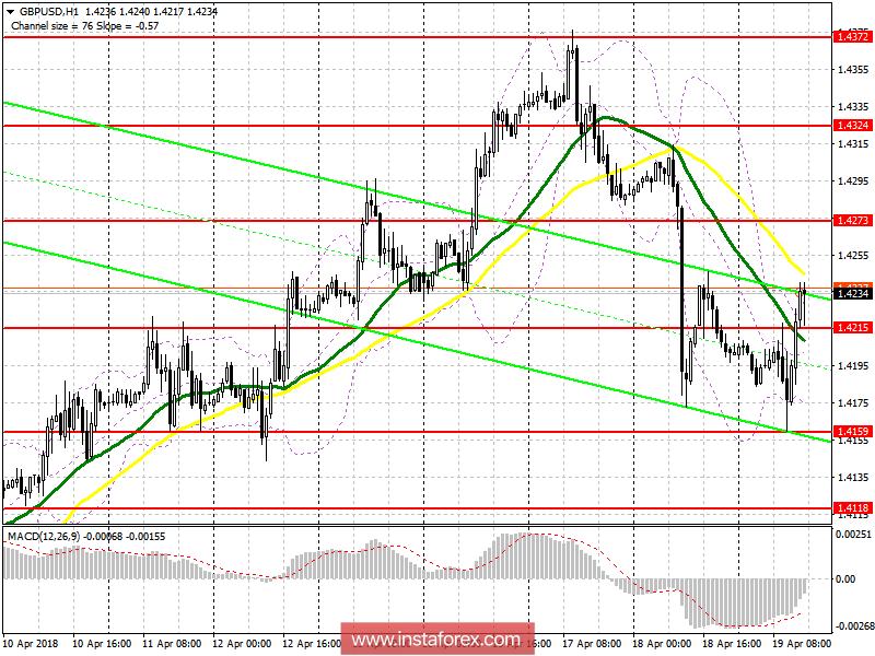 Торговый план на американскую сессию 19 апреля GBP/USD
