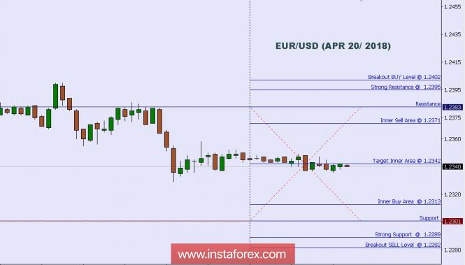 InstaForex Analytics:  บทวิเคราะห์ทางเทคนิค: ระดับระหว่างวันของคู่สกุลเงินยูโรและดอลลาร์สหรัฐ (EUR/USD)  สำหรับวันที่ 20 เดือนเมษายน 2018