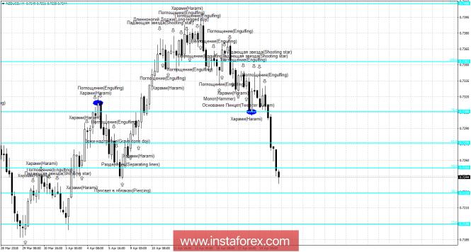 InstaForex Analytics: Свечной анализ NZD/USD на 20 апреля