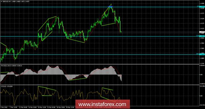 InstaForex Analytics: Анализ Дивергенций GBP/USD на 20 апреля