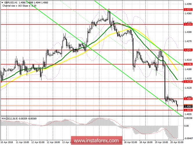 InstaForex Analytics: Торговый план на европейскую сессию 20 апреля GBP/USD