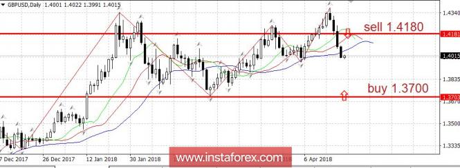 InstaForex Analytics: Търговски план за 04/23/2018