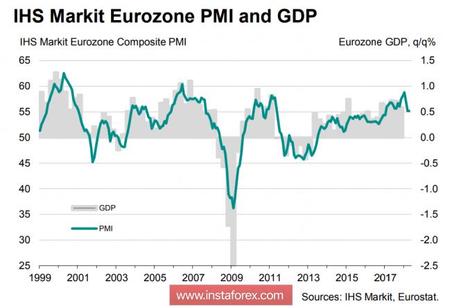InstaForex Analytics: Đồng Euro, bảng Anh, dầu: cc yếu tố chính