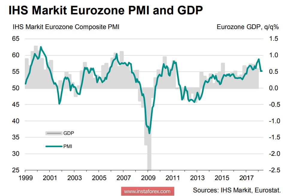 Евро, фунт, нефть: ключевые факторы