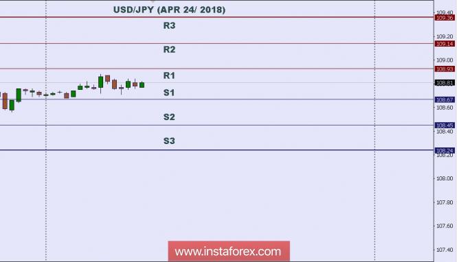 InstaForex Analytics: Phân tích kỹ thuật: Mức trong ngày cho USD/JPY, ngày 24 thng 4 năm 2018