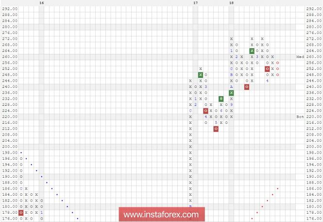 InstaForex Analytics:  Goldman Sachs Group, Inc. (GS) компаниясының акциялары. Талдау әдісі