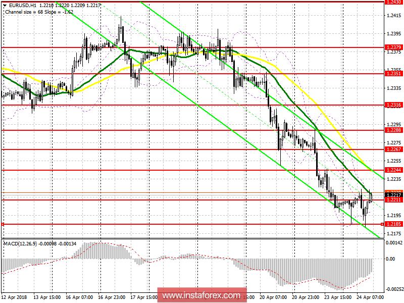 Торговый план на американскую сессию 24 апреля EUR/USD