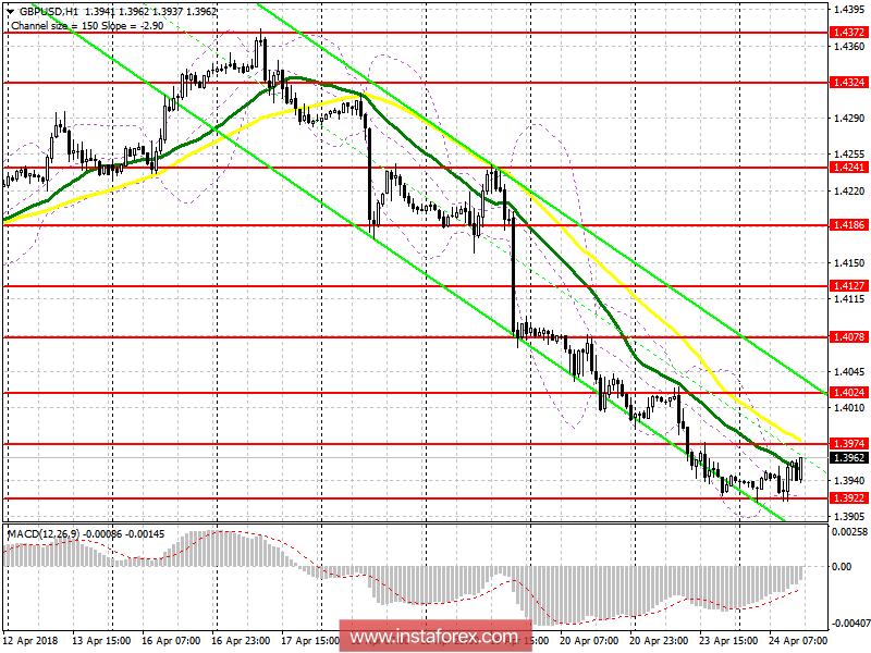Торговый план на американскую сессию 24 апреля GBP/USD