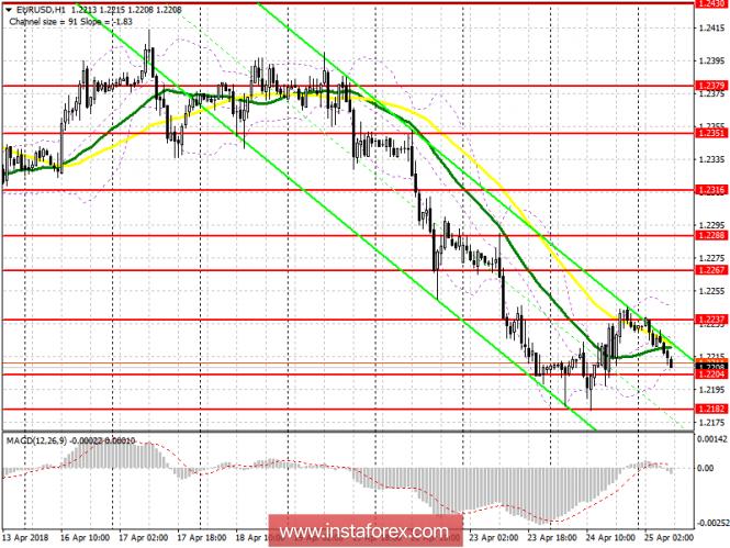 InstaForex Analytics: Trading plan for the European session on April 25 EUR / USD