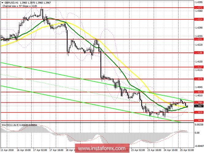 InstaForex Analytics: Trading plan for the European session on April 25 GBP / USD