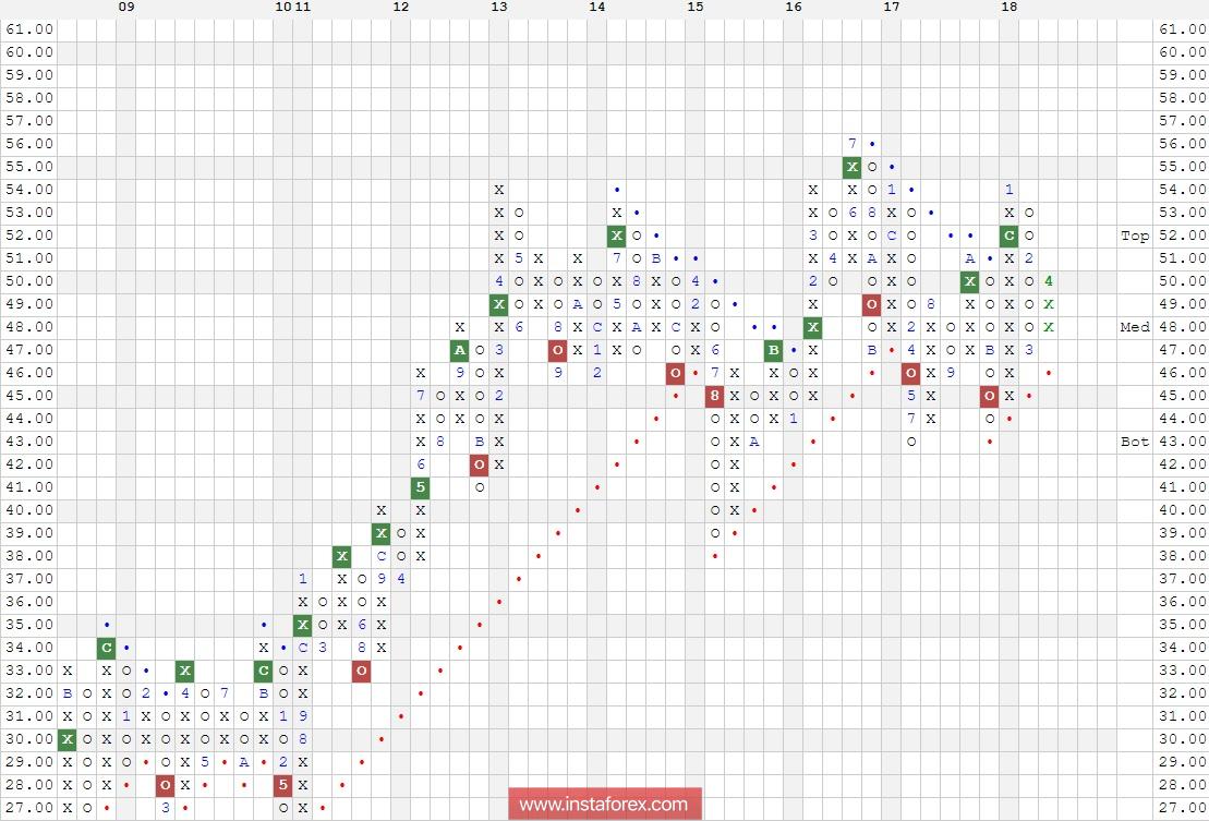 """Акции компании Verizon Communications Inc. (VZ). Анализ методом """"Крестики - Нолики"""" на 25.04.2018"""