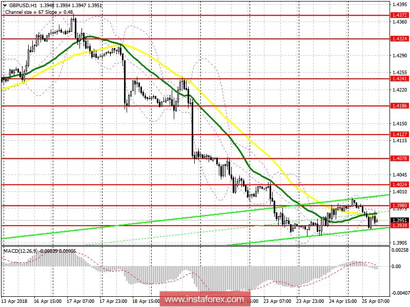 Торговый план на американскую сессию 25 апреля GBP/USD