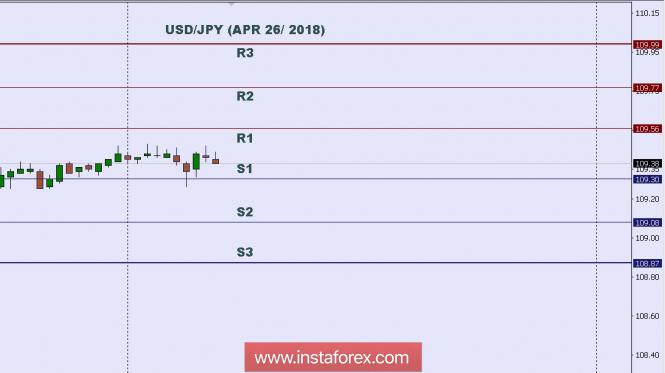 InstaForex Analytics: Phân tích kỹ thuật: Mức trong ngày cho USD/JPY, ngày 26 thng 4 năm 2018