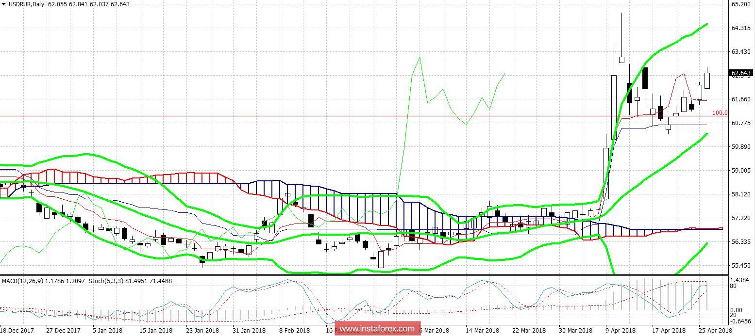 USD/RUR: не спешите избавляться от рубля