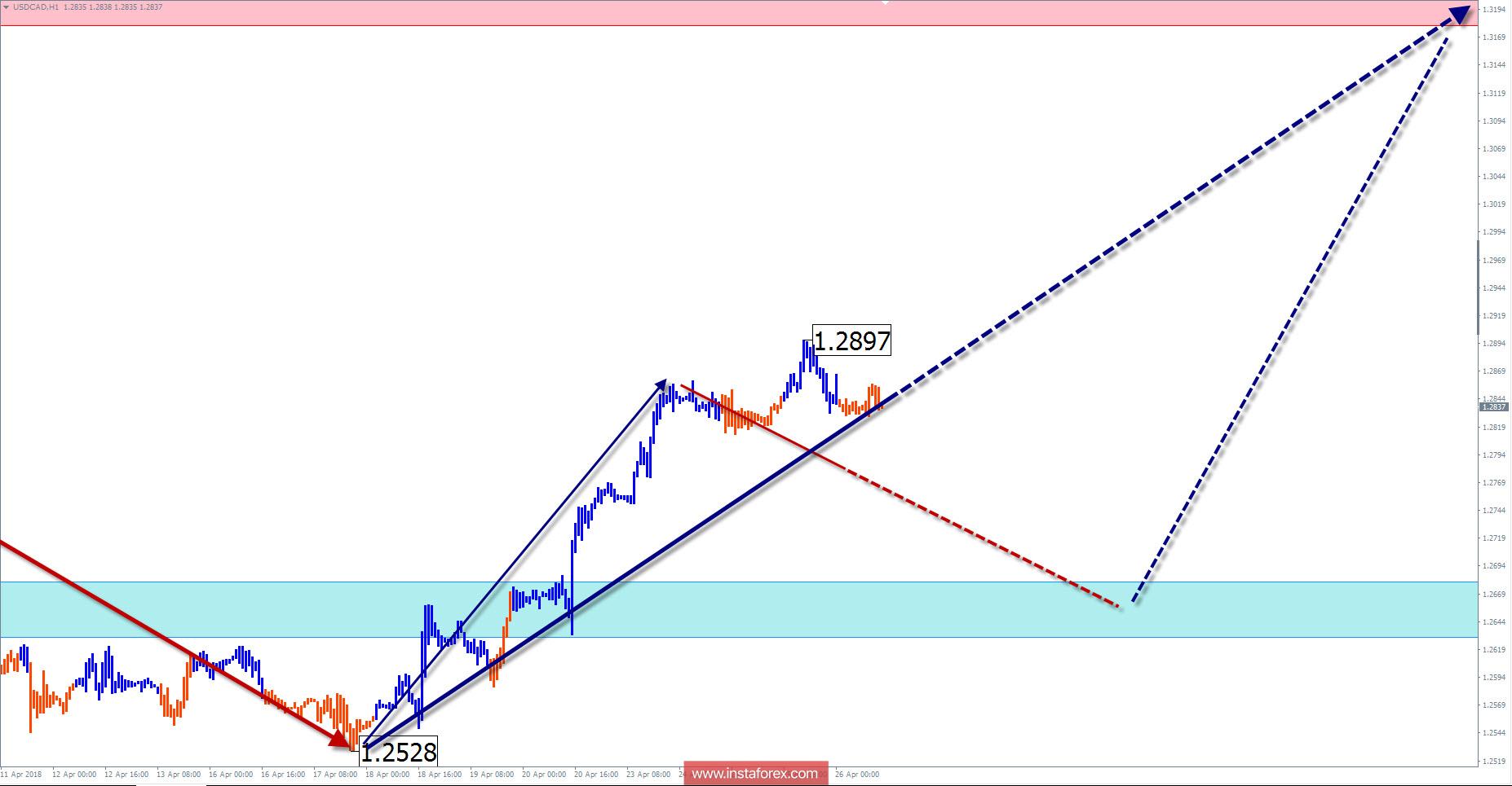 Недельный обзор USD/CAD от 26 апреля по упрощенному волновому анализу