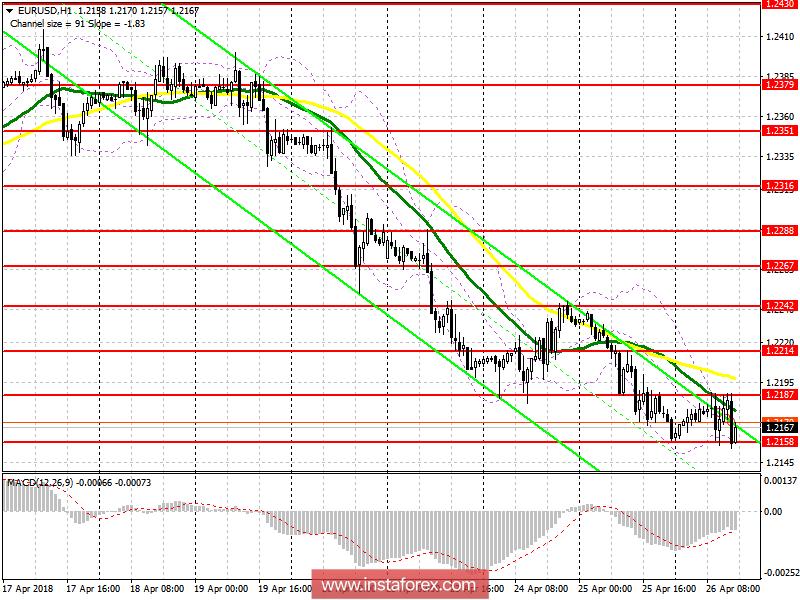 Торговый план на американскую сессию 26 апреля EUR/USD