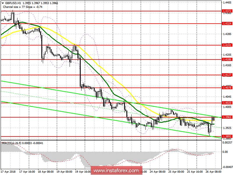 Торговый план на американскую сессию 26 апреля GBP/USD