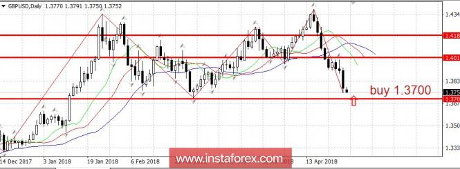 Курс валюты на 30.04.2018 analysis