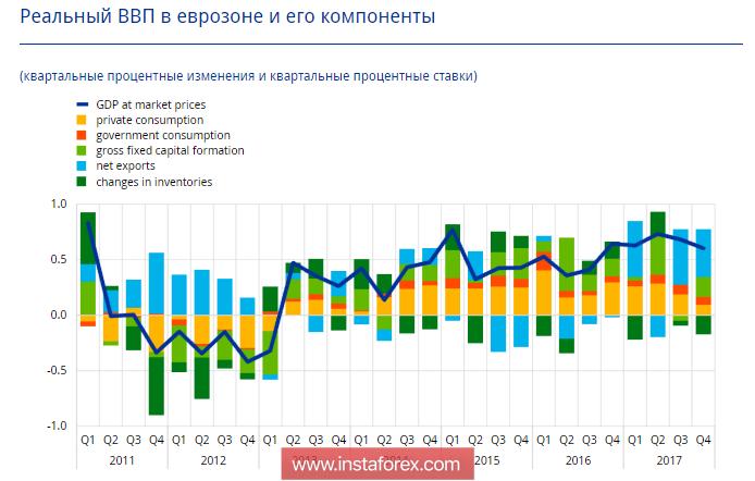 ЕЦБ способствует ослаблению евро