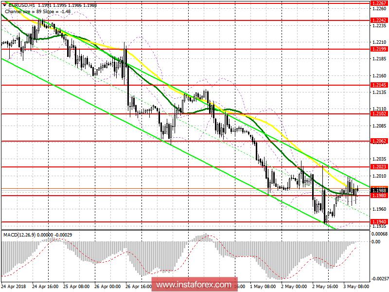Торговый план на американскую сессию 3 мая EUR/USD