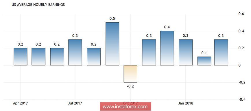 EUR/USD: Федрезерв доллару не союзник