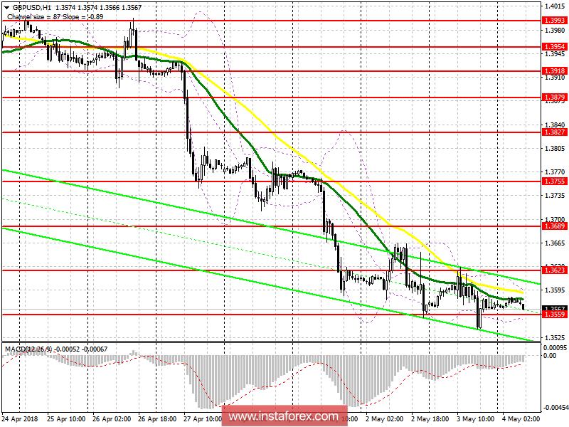 Торговый план на европейскую сессию 4 мая GBP/USD