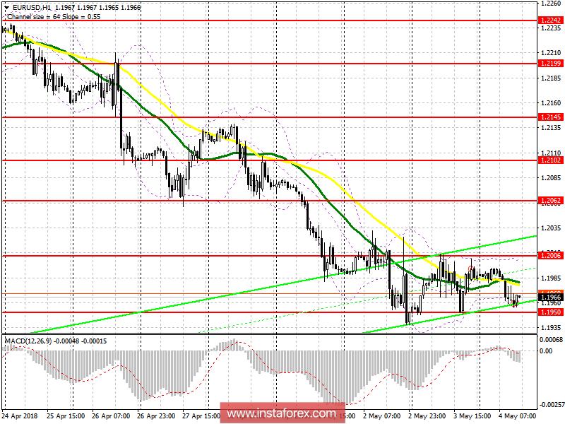 Торговый план на американскую сессию 4 мая EUR/USD