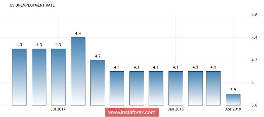 USD/JPY. Спрос на иену может возрасти: всё внимание – на Китай