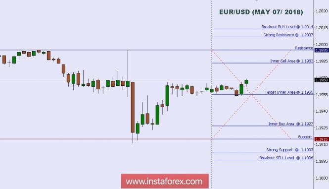 Exchange Rates 07.05.2018 analysis