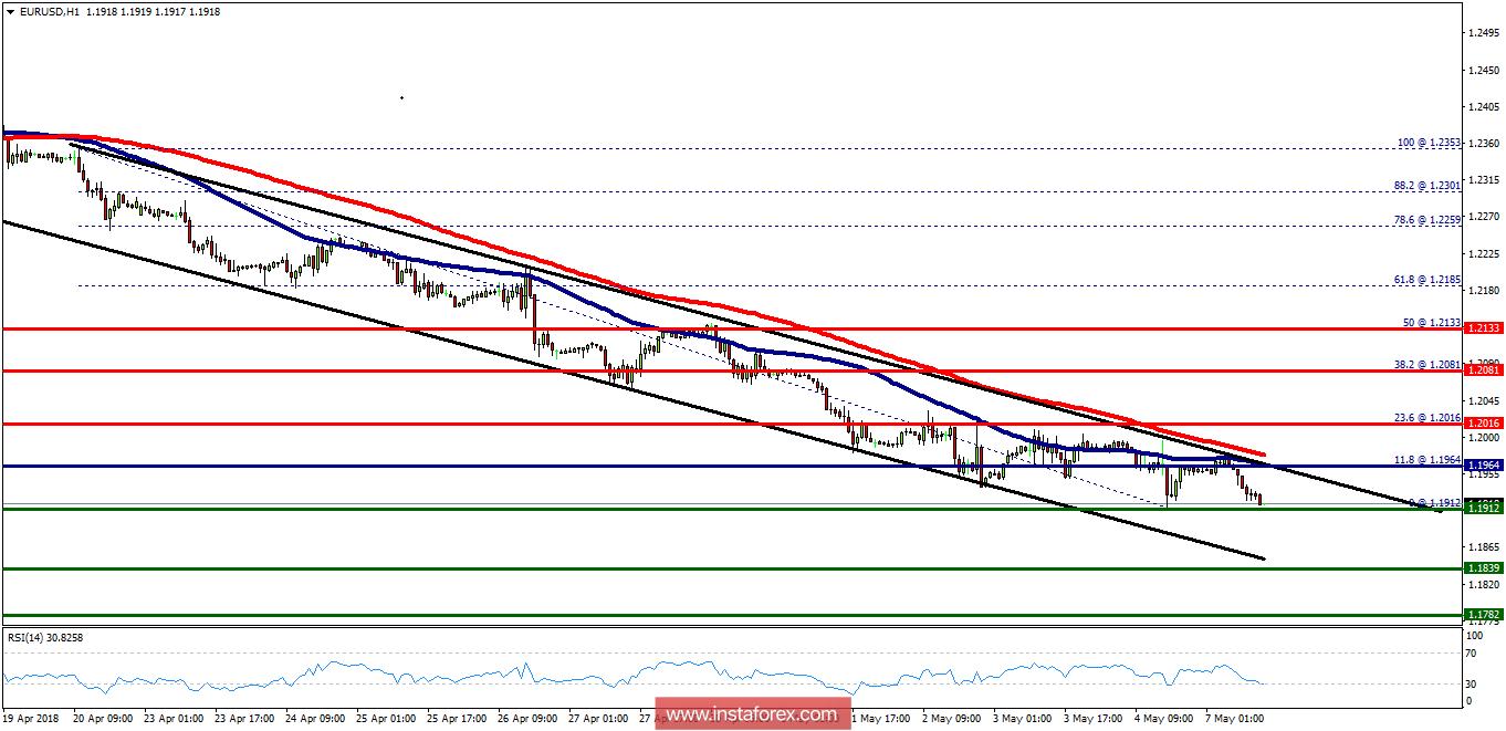 Exchange Rates 07052018 Analysis