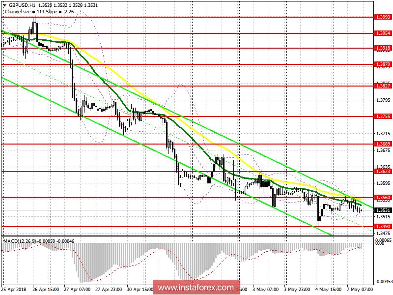 Торговый план на американскую сессию 7 мая GBP/USD