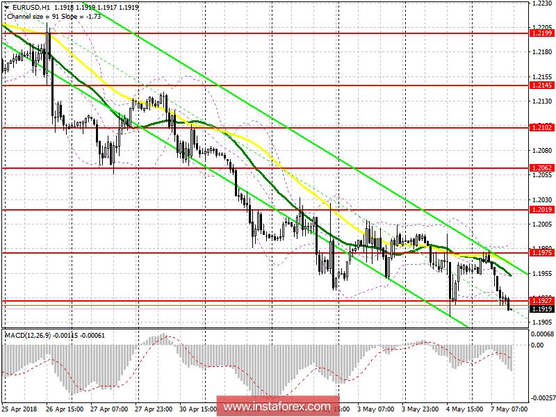 Торговый план на американскую сессию 7 мая EUR/USD