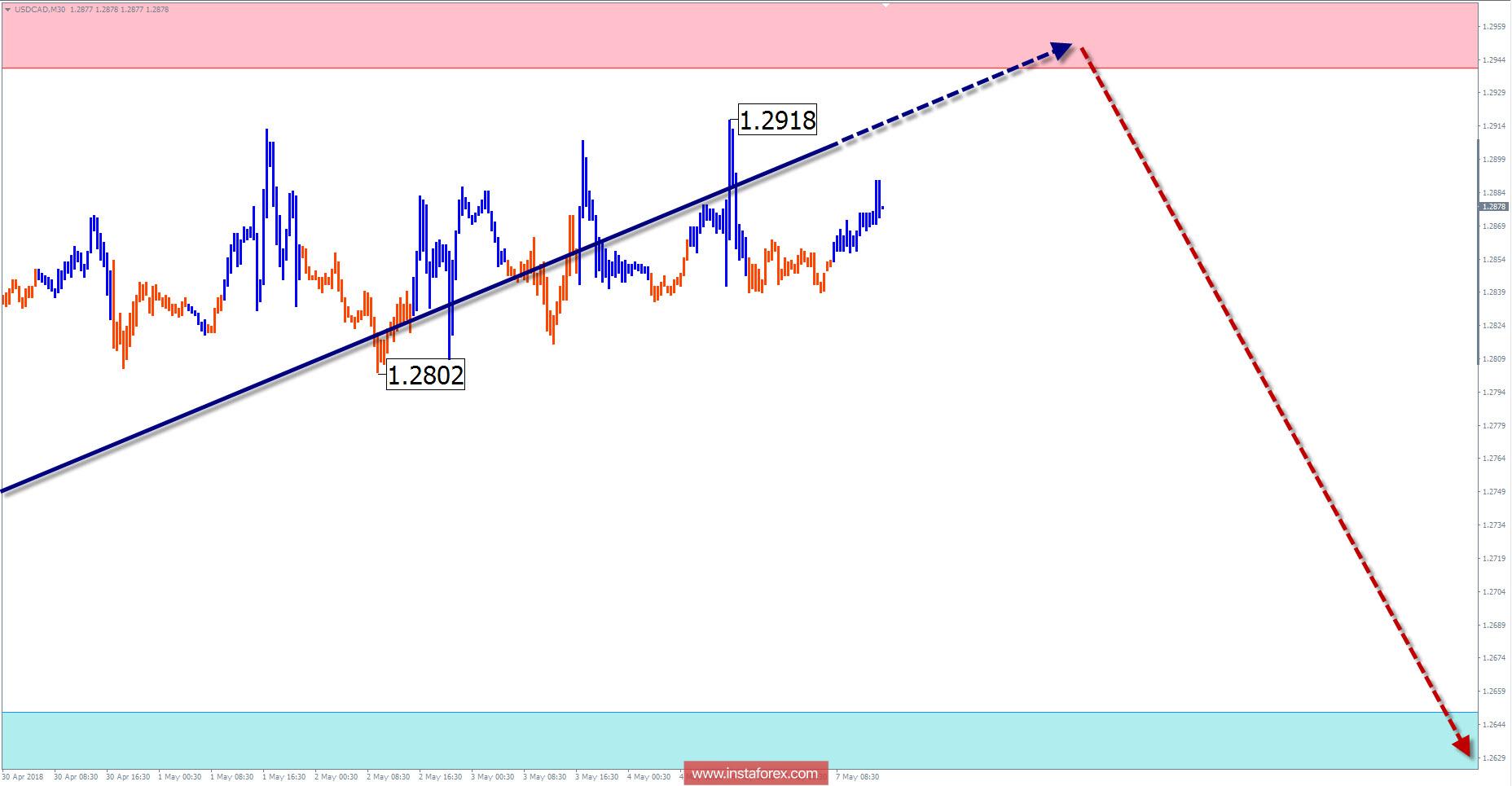 Недельный обзор USD/CAD от 7 мая по упрощенному волновому анализу
