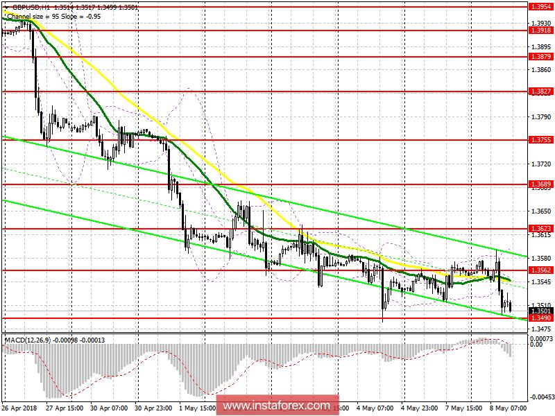 Торговый план на американскую сессию 8 мая GBP/USD