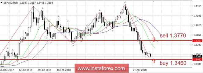 Курс валюты на 09.05.2018 analysis
