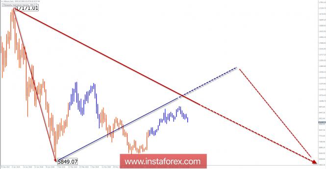 Курс валюты на 11.05.2018 analysis