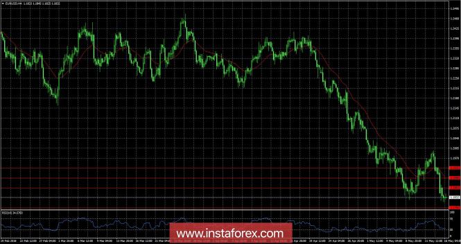 Exchange Rates 16.05.2018 analysis