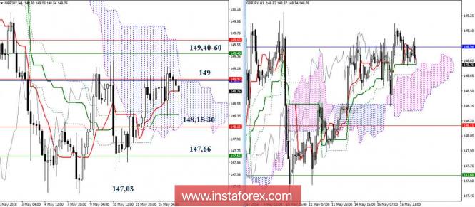 Курс валюты на 16.05.2018 analysis
