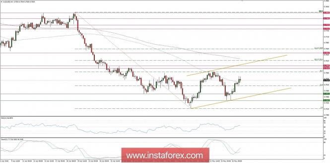 Exchange Rates 17.05.2018 analysis