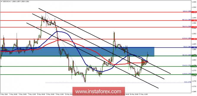 Exchange Rates 18.05.2018 analysis