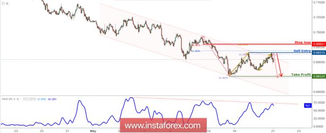 InstaForex Analytics: NZD/USD приближава съпротивата, търсете обръщане