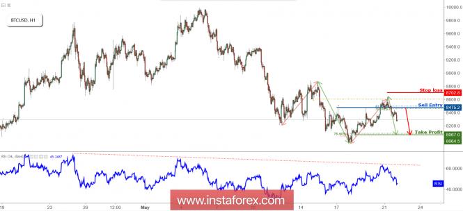 InstaForex Analytics: BTC/USD tiếp cận khng cự, chuẩn bị cho một sự sụt giảm