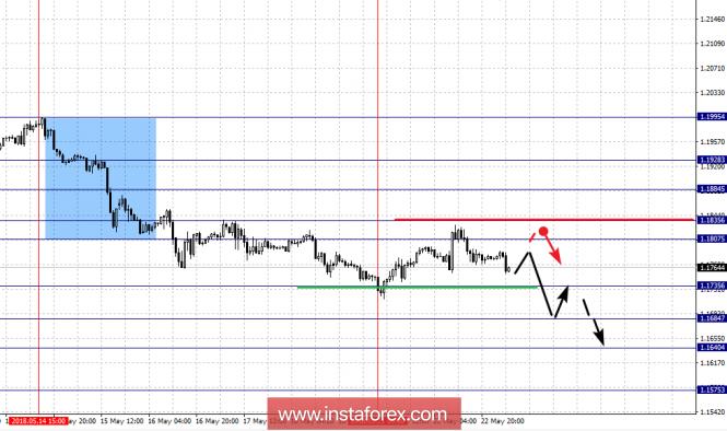 InstaForex Analytics: تحليل الفراكتل لازواج العملات الرئيسية ليوم 23 مايو