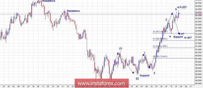 InstaForex Analytics: Plano de negociação para  o Índice de Dólar dos EUA para 24 de maio de 2018