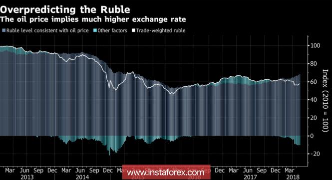 InstaForex Analytics: Il rublo ha perso interesse per il petrolio